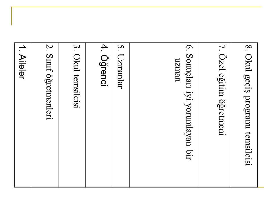 1. Aileler2. Sınıf öğretmenleri3. Okul temsilcisi4. Öğrenci5. Uzmanlar6. Sonuçları iyi yorumlayan bir uzman7. Özel eğitim öğretmeni8. Okul geçiş progr
