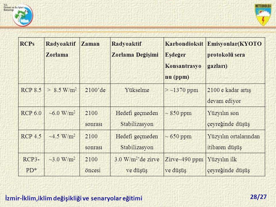 28/27 İzmir-İklim,iklim değişikliği ve senaryolar eğitimi RCPs Radyoaktif Zorlama Zaman Radyoaktif Zorlama Değişimi Karbondioksit Eşdeğer Konsantrasyo
