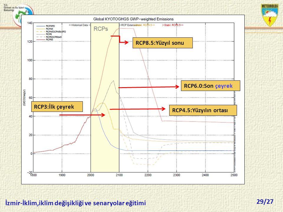 29/27 İzmir-İklim,iklim değişikliği ve senaryolar eğitimi RCP3:İlk çeyrek RCP4.5:Yüzyılın ortası RCP8.5:Yüzyıl sonu RCP6.0:Son çeyrek