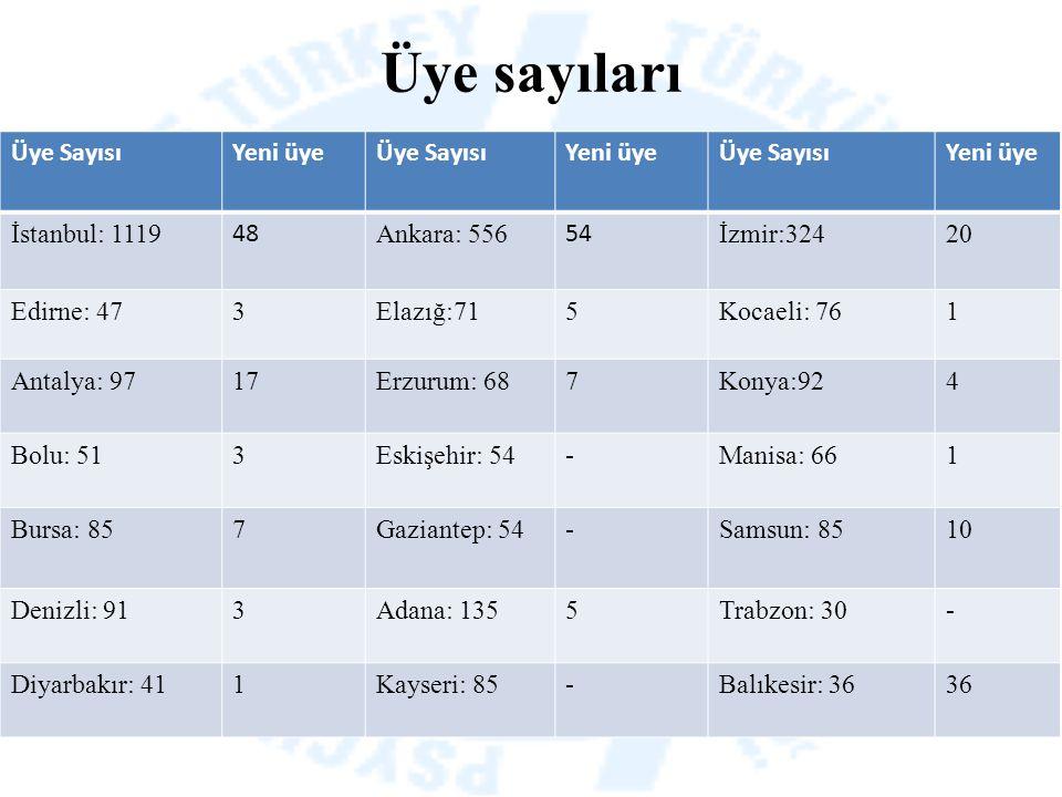 Üye sayıları Üye SayısıYeni üyeÜye SayısıYeni üyeÜye SayısıYeni üye İstanbul: 1119 48 Ankara: 556 54 İzmir:32420 Edirne: 473Elazığ:715Kocaeli: 761 Ant