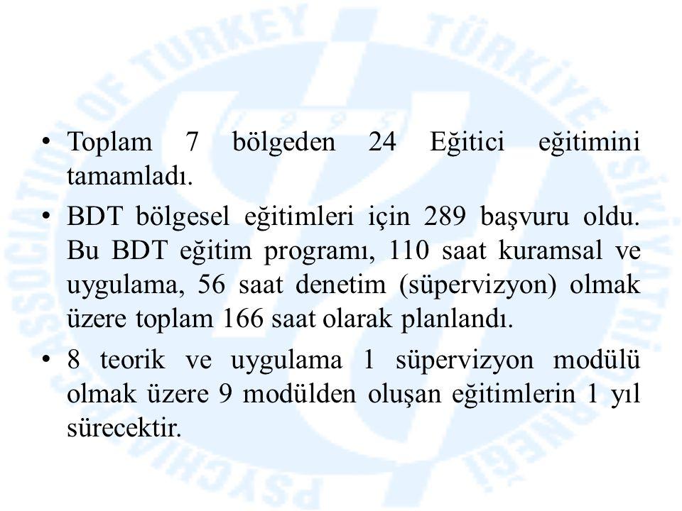 Toplam 7 bölgeden 24 Eğitici eğitimini tamamladı. BDT bölgesel eğitimleri için 289 başvuru oldu. Bu BDT eğitim programı, 110 saat kuramsal ve uygulama