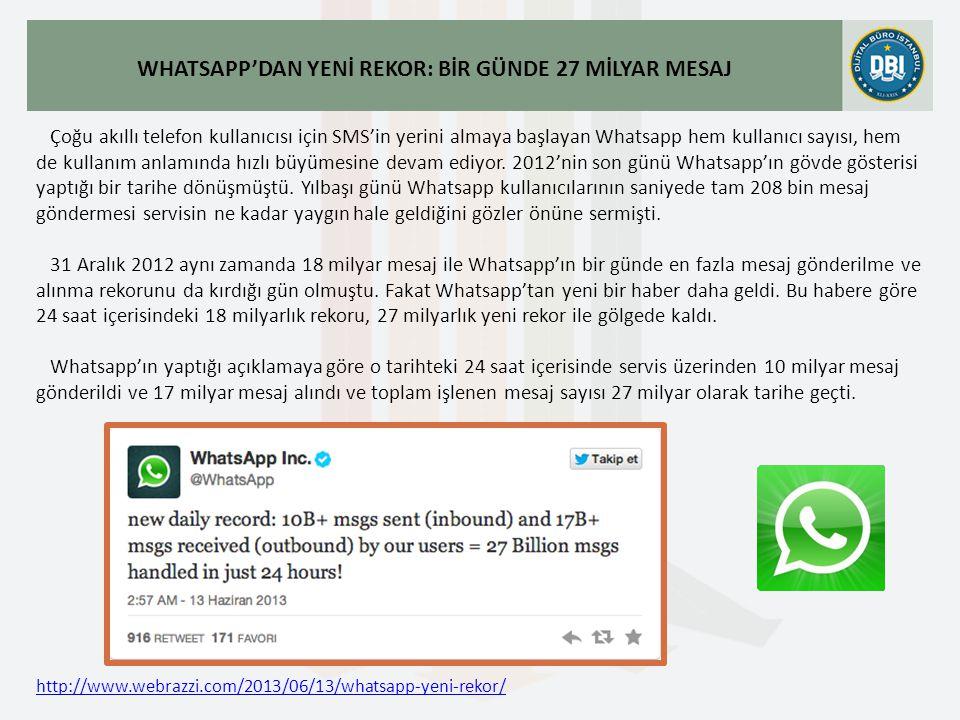 http://www.webrazzi.com/2013/06/13/whatsapp-yeni-rekor/ WHATSAPP'DAN YENİ REKOR: BİR GÜNDE 27 MİLYAR MESAJ Çoğu akıllı telefon kullanıcısı için SMS'in yerini almaya başlayan Whatsapp hem kullanıcı sayısı, hem de kullanım anlamında hızlı büyümesine devam ediyor.