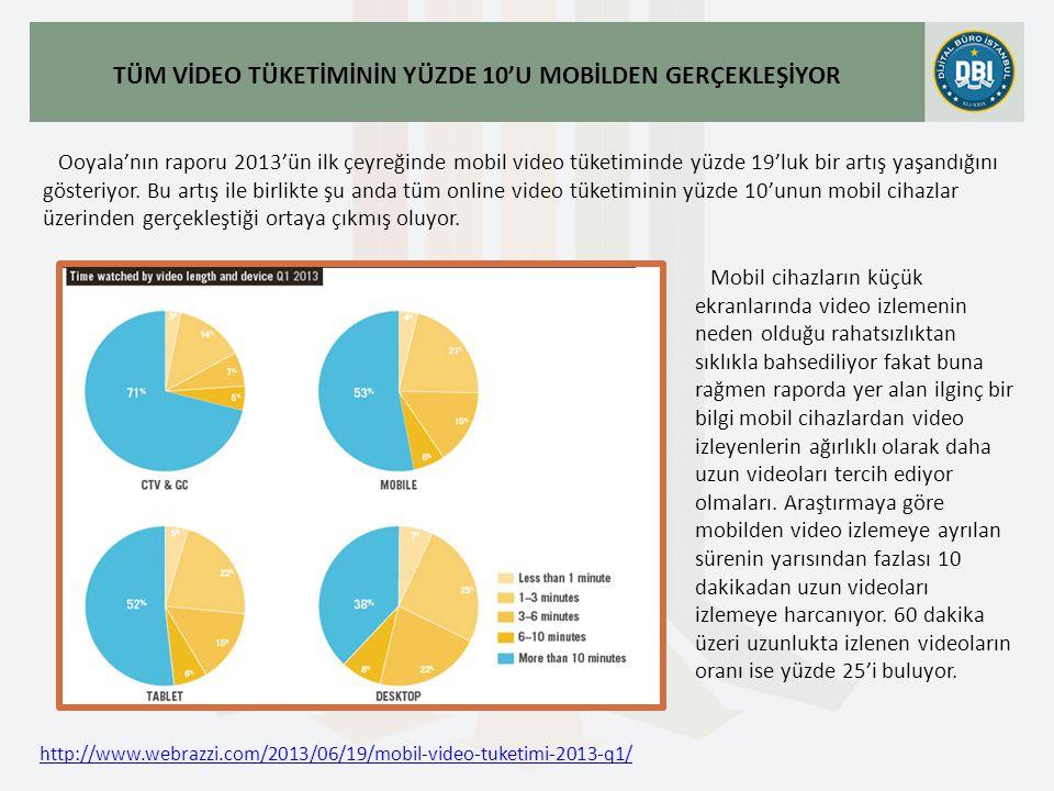http://www.webrazzi.com/2013/06/19/mobil-video-tuketimi-2013-q1/ TÜM VİDEO TÜKETİMİNİN YÜZDE 10'U MOBİLDEN GERÇEKLEŞİYOR Ooyala'nın raporu 2013'ün ilk çeyreğinde mobil video tüketiminde yüzde 19'luk bir artış yaşandığını gösteriyor.