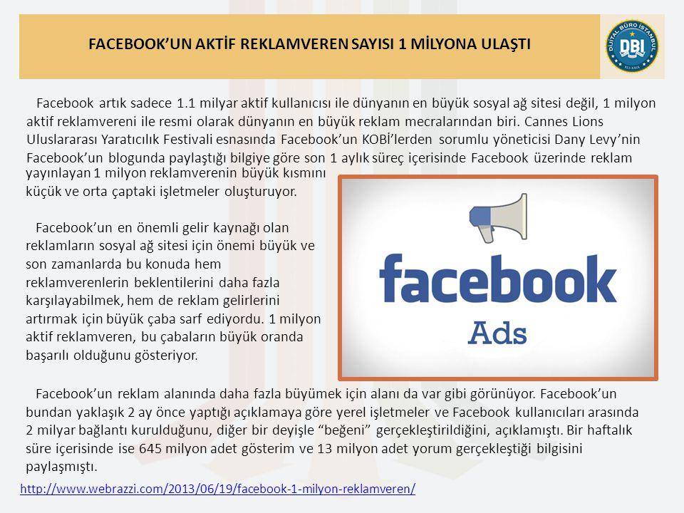http://www.webrazzi.com/2013/06/19/facebook-1-milyon-reklamveren/ FACEBOOK'UN AKTİF REKLAMVEREN SAYISI 1 MİLYONA ULAŞTI Facebook artık sadece 1.1 milyar aktif kullanıcısı ile dünyanın en büyük sosyal ağ sitesi değil, 1 milyon aktif reklamvereni ile resmi olarak dünyanın en büyük reklam mecralarından biri.