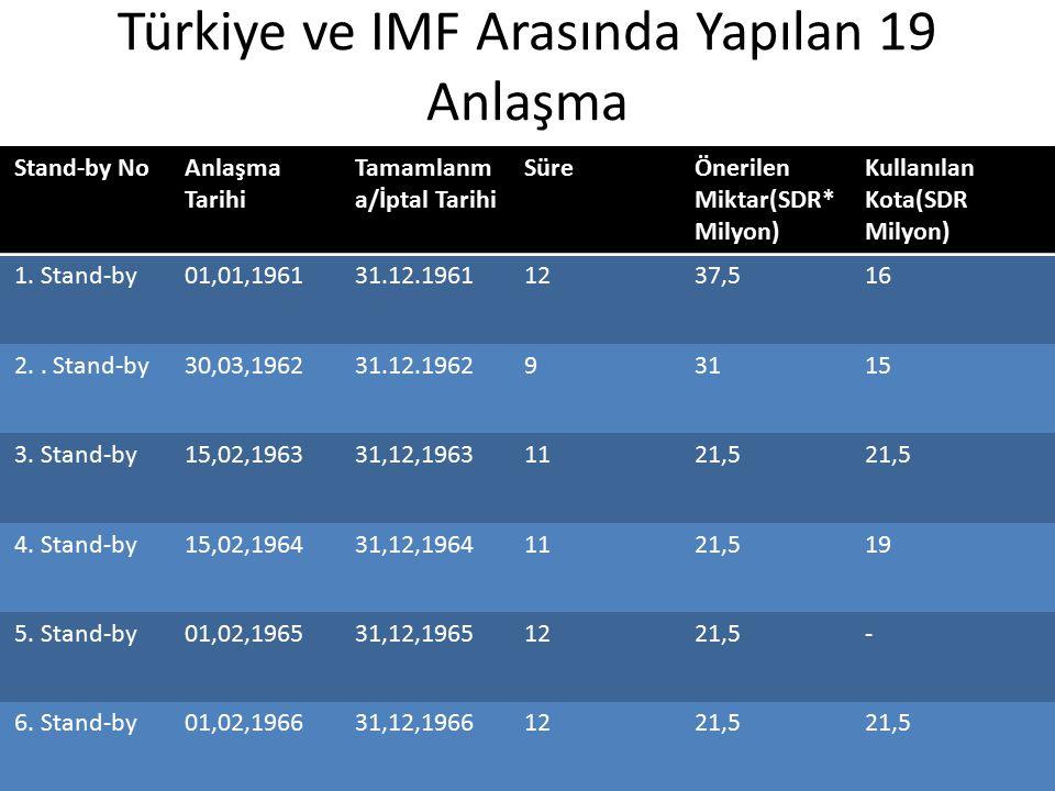 Türkiye ve IMF Arasında Yapılan 19 Anlaşma Stand-by NoAnlaşma Tarihi Tamamlanm a/İptal Tarihi SüreÖnerilen Miktar(SDR* Milyon) Kullanılan Kota(SDR Milyon) 1.