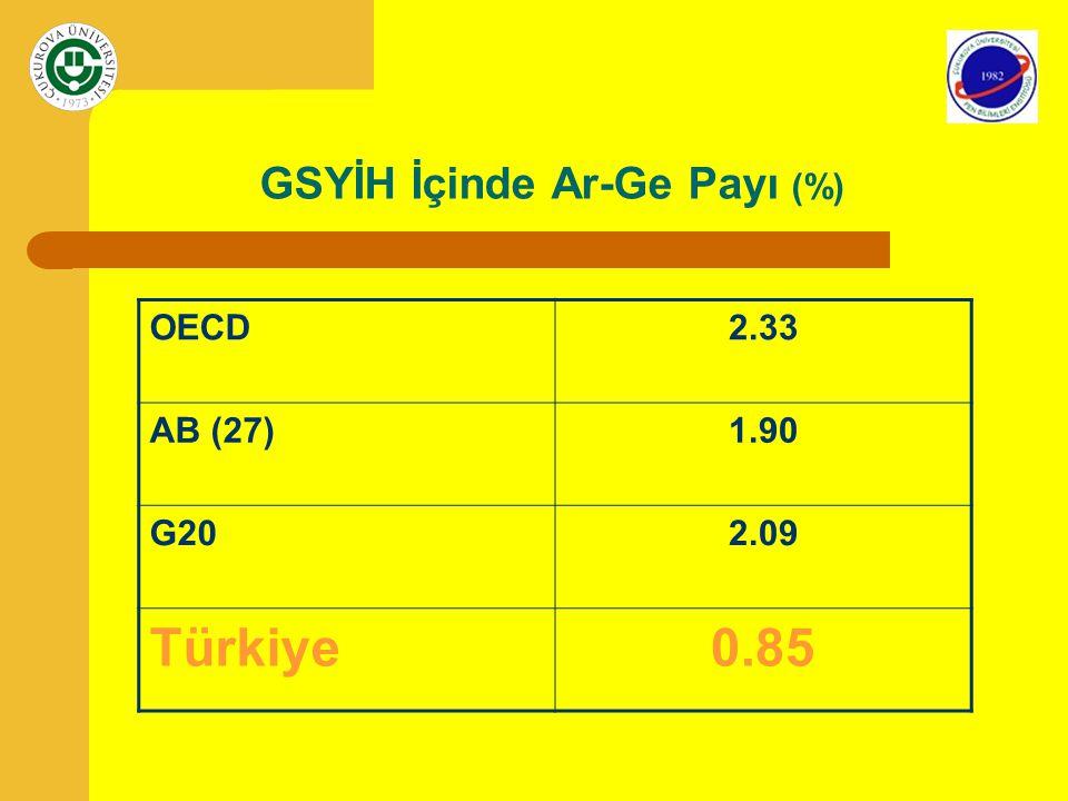 GSYİH İçinde Ar-Ge Payı (%) OECD2.33 AB (27)1.90 G202.09 Türkiye0.85