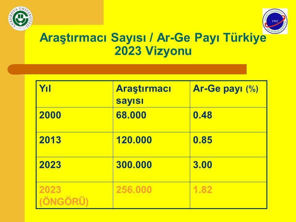 Araştırmacı Sayısı / Ar-Ge Payı Türkiye 2023 Vizyonu YılAraştırmacı sayısı Ar-Ge payı (%) 200068.0000.48 2013120.0000.85 2023300.0003.00 2023 (ÖNGÖRÜ)