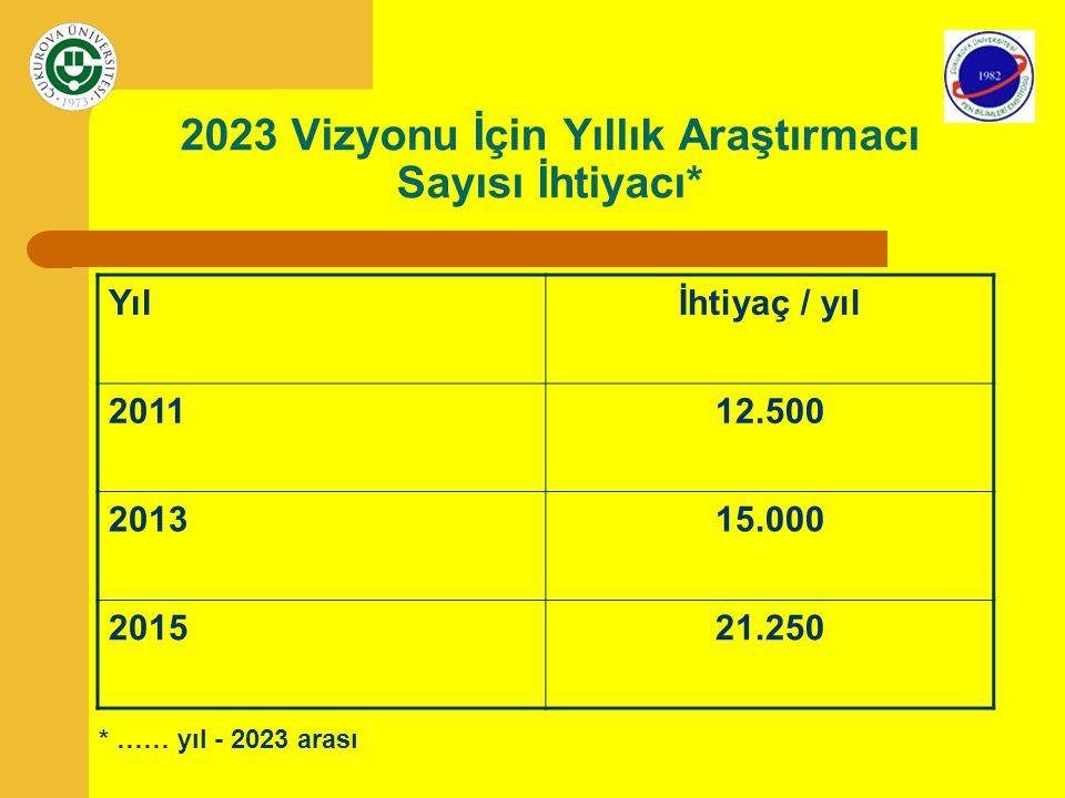 2023 Vizyonu İçin Yıllık Araştırmacı Sayısı İhtiyacı* Yılİhtiyaç / yıl 201112.500 201315.000 201521.250 * …… yıl - 2023 arası