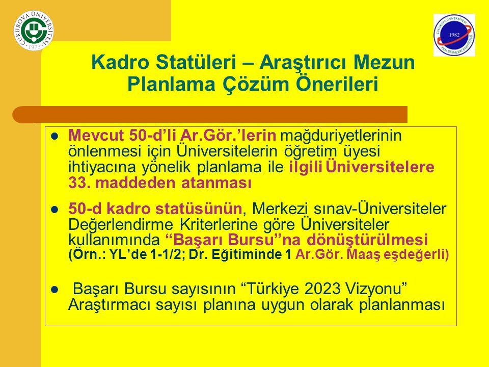 Kadro Statüleri – Araştırıcı Mezun Planlama Çözüm Önerileri Mevcut 50-d'li Ar.Gör.'lerin mağduriyetlerinin önlenmesi için Üniversitelerin öğretim üyes