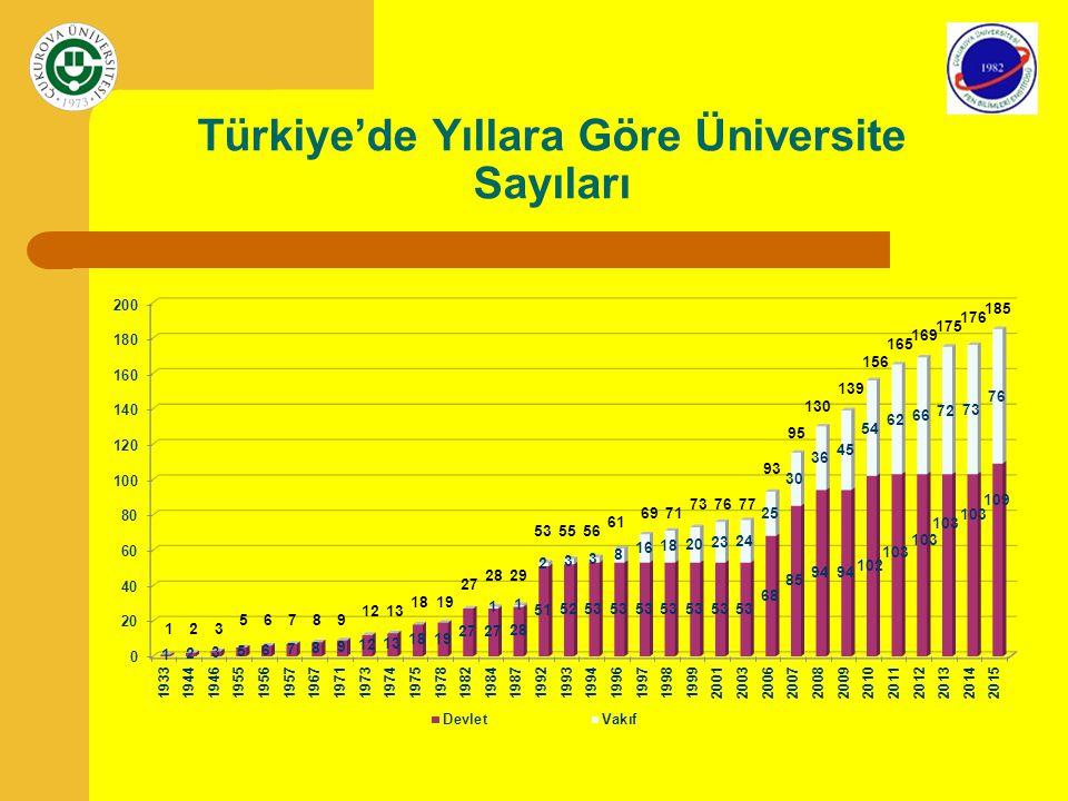 Türkiye'de Yıllara Göre Üniversite Sayıları