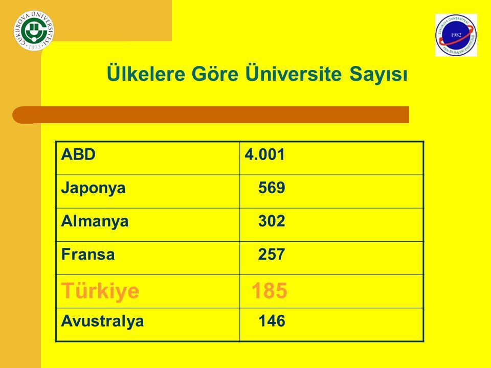 Ülkelere Göre Üniversite Sayısı ABD4.001 Japonya 569 Almanya 302 Fransa 257 Türkiye 185 Avustralya 146