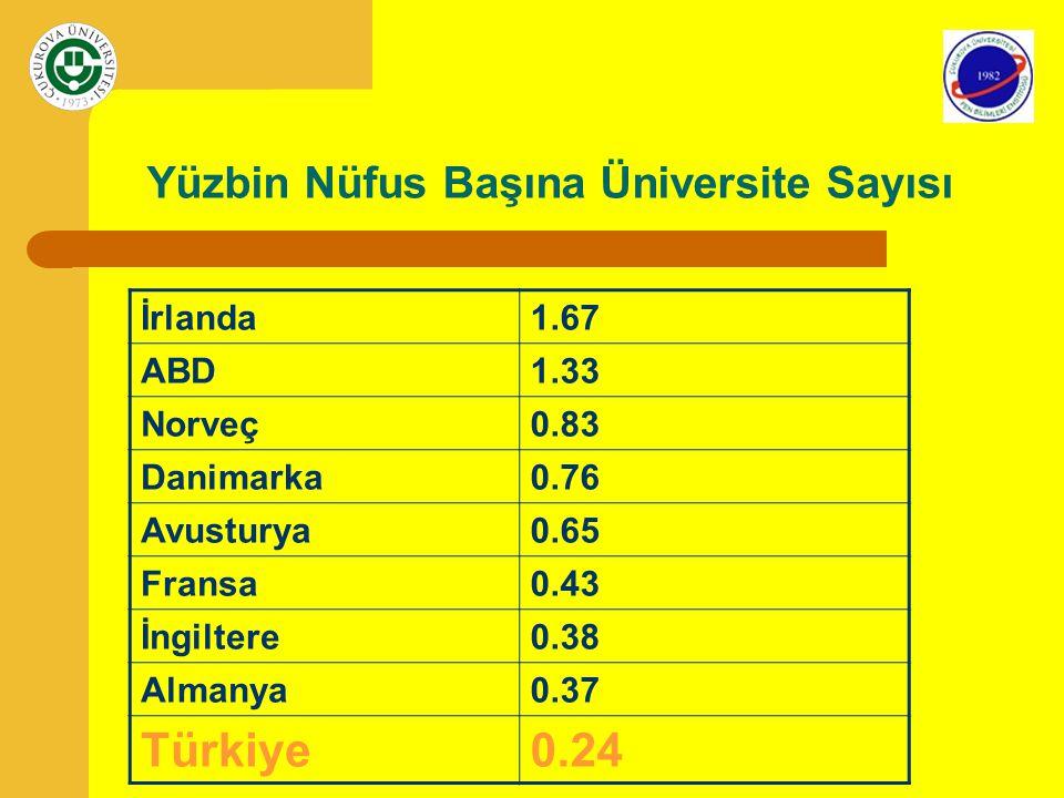 Türkiye'de Lisansüstü Program Sayısı DereceDevletVakıfProgram sayısı Progr.