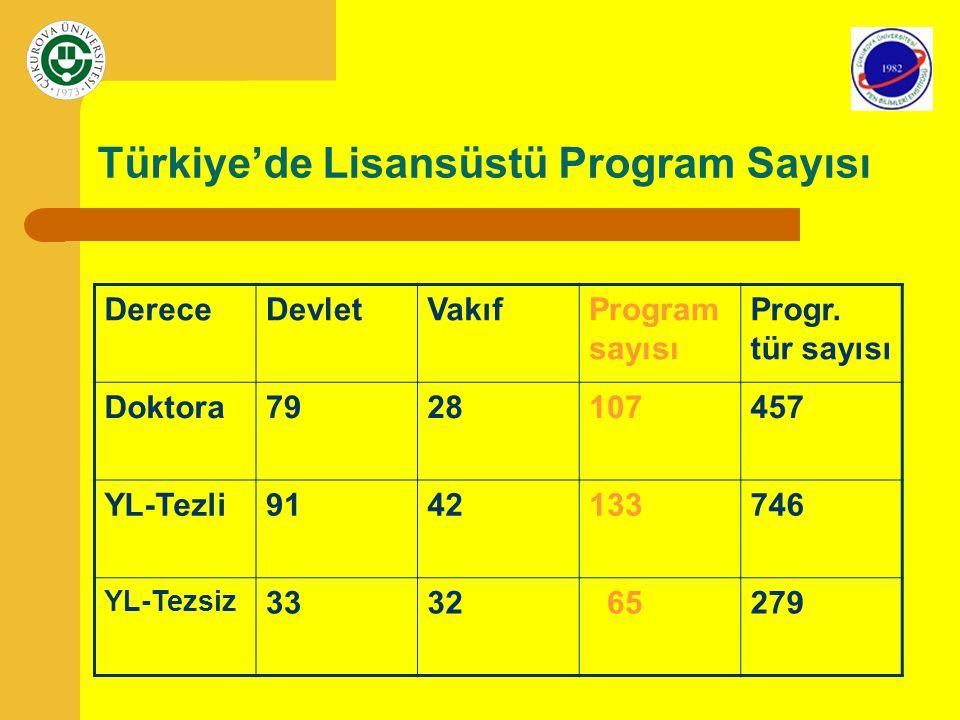 Türkiye'de Lisansüstü Program Sayısı DereceDevletVakıfProgram sayısı Progr. tür sayısı Doktora7928107457 YL-Tezli9142133746 YL-Tezsiz 3332 65279