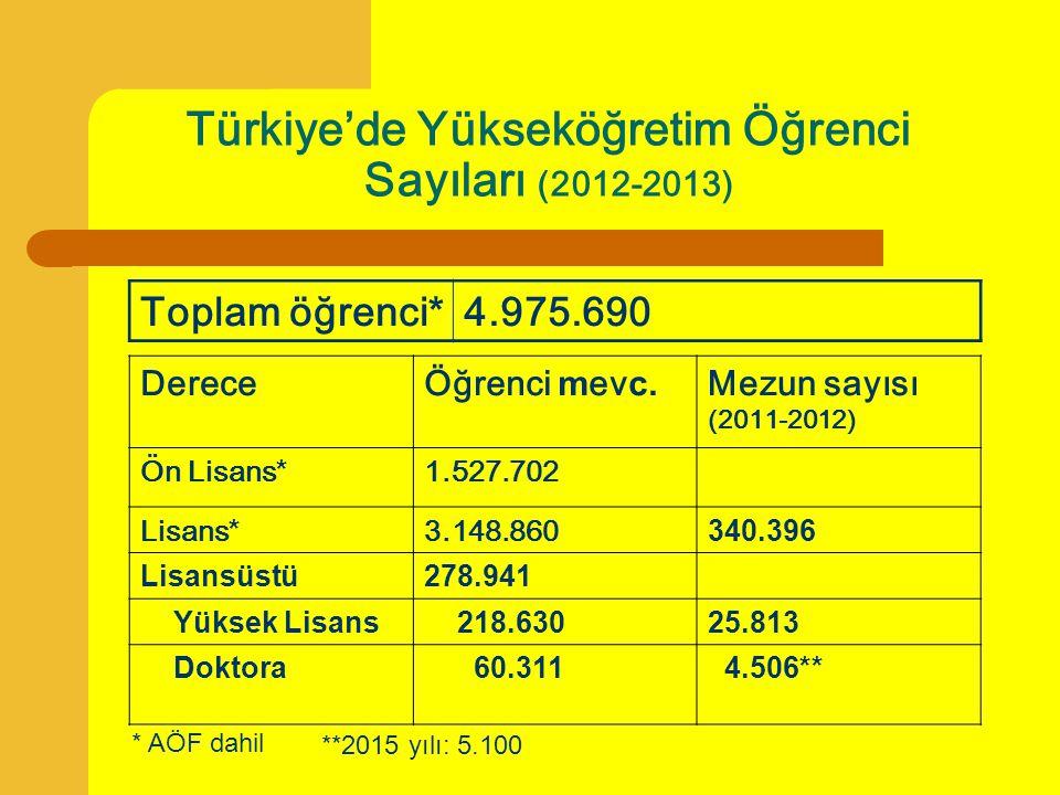 Türkiye'de Yükseköğretim Öğrenci Sayıları (2012-2013) Toplam öğrenci * 4.975.690 DereceÖğrenci m ev c. Mezun sayısı (2011-2012) Ön Lisans * 1.527.702