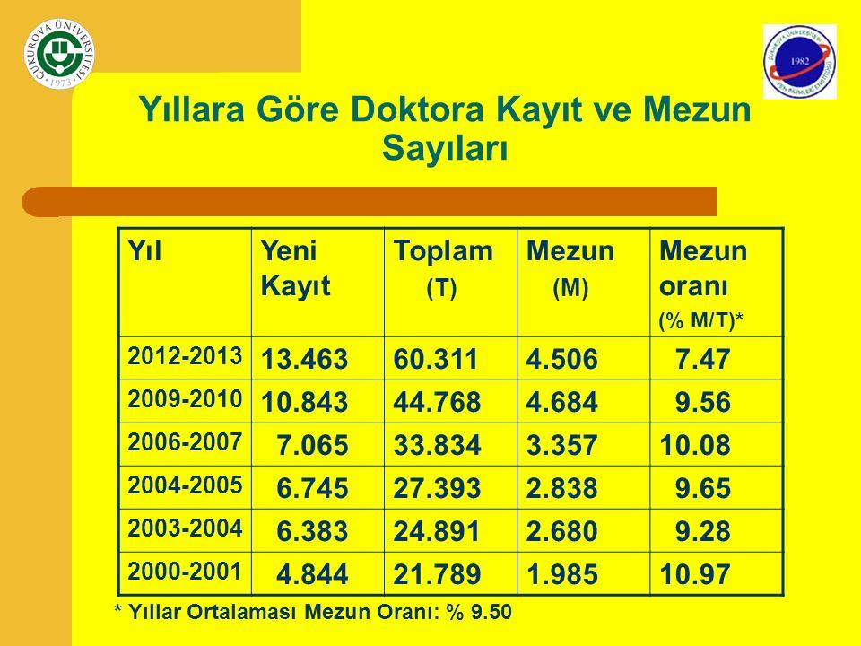 Lisansüstü Yeni Kayıt – Mezun Oranları DereceYeni kayıt sayısı (2012-2013) Toplamda mezun %'si Yeni kayda göre mezun %'si Yüksek Lisans 78.27811.8*33.0 Doktora13.4637.5**33.5 * Normal sürede beklenen: % 50-33 (2-3 yıl süre) ** Normal sürede beklenen: % 25 (4 yıl süre)