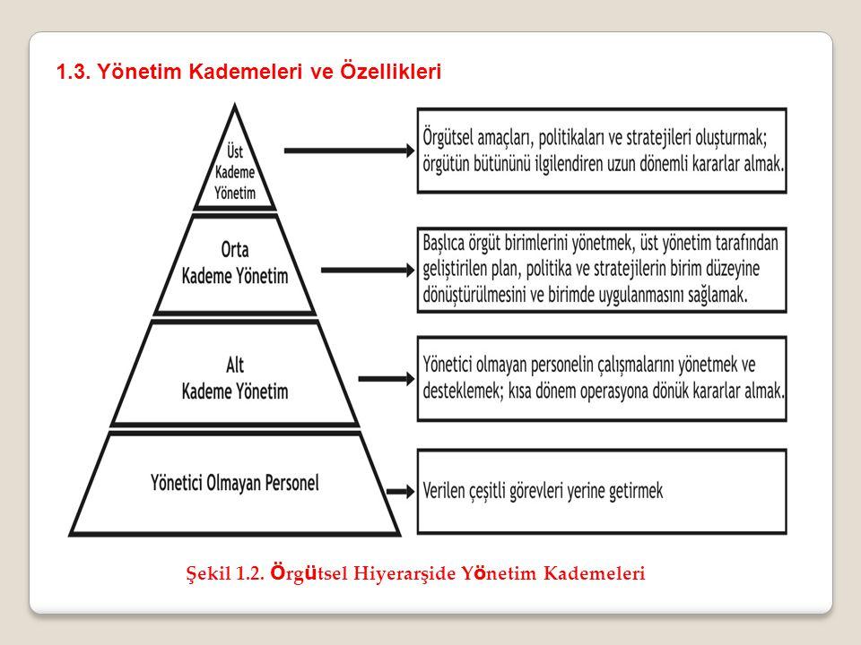 1.3. Yönetim Kademeleri ve Özellikleri Şekil 1.2. Ö rg ü tsel Hiyerarşide Y ö netim Kademeleri