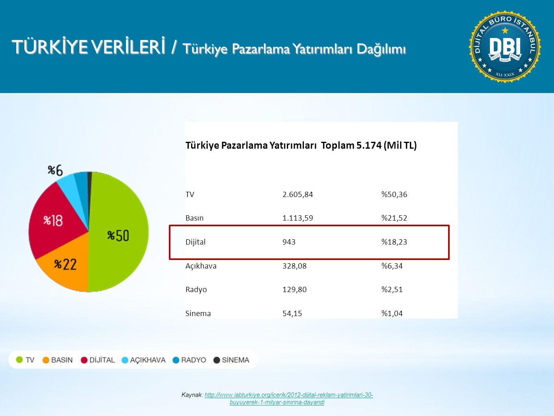 TÜRK İ YE VER İ LER İ / Türkiye Pazarlama Yatırımları Da ğ ılımı Türkiye Pazarlama Yatırımları Toplam 5.174 (Mil TL) TV2.605,84 %50,36 Basın1.113,59 %21,52 Dijital943 %18,23 Açıkhava328,08 %6,34 Radyo129,80 %2,51 Sinema54,15 %1,04 Kaynak: http://www.iabturkiye.org/icerik/2012-dijital-reklam-yatirimlari-30- buyuyerek-1-milyar-sinirina-dayandihttp://www.iabturkiye.org/icerik/2012-dijital-reklam-yatirimlari-30- buyuyerek-1-milyar-sinirina-dayandi