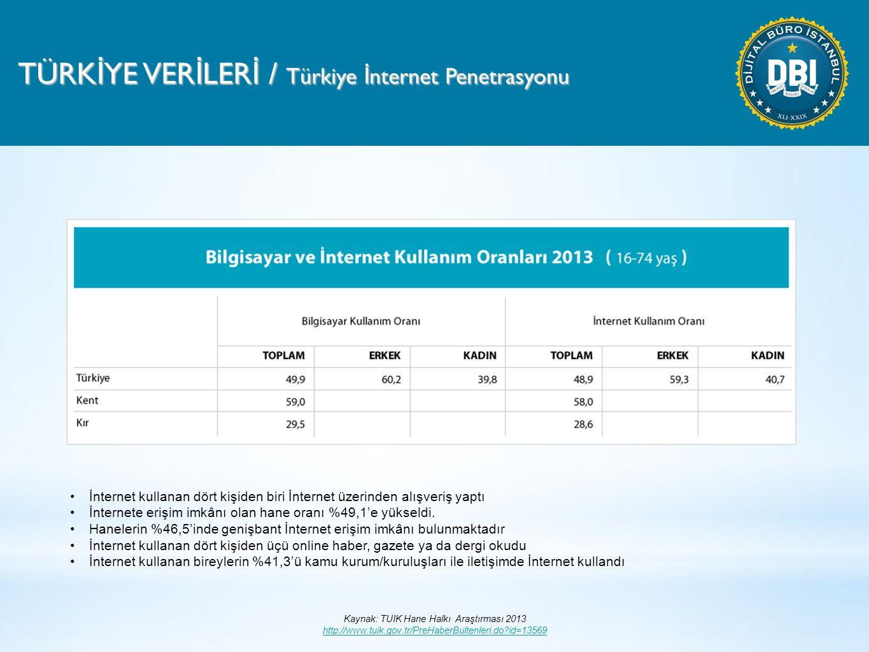 TÜRK İ YE VER İ LER İ / Türkiye İ nternet Penetrasyonu Kaynak: TUIK Hane Halkı Araştırması 2013 http://www.tuik.gov.tr/PreHaberBultenleri.do?id=13569 http://www.tuik.gov.tr/PreHaberBultenleri.do?id=13569 İnternet kullanan dört kişiden biri İnternet üzerinden alışveriş yaptı İnternete erişim imkânı olan hane oranı %49,1'e yükseldi.