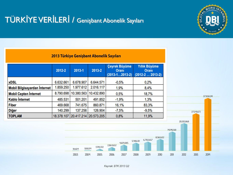 TÜRK İ YE VER İ LER İ / Genişbant Abonelik Sayıları Kaynak: BTK 2013 Q2