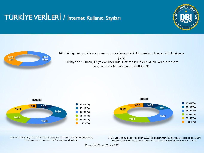 TÜRK İ YE VER İ LER İ / İ nternet Kullanıcı Sayıları IAB Türkiye'nin yetkili araştırma ve raporlama şirketi Gemius'un Haziran 2013 datasına göre; Türkiye'de bulunan, 12 yaş ve üzerinde, Haziran ayında en az bir kere internete giriş yapmış olan kişi sayısı : 27.085.185 Kadınlarda 18-24 yaş arası kullanıcılar toplam kadın kullanıcıların %28'ini oluştururken, 25-34 yaş arası kullanıcılar %20'sini oluşturmaktadırlar.