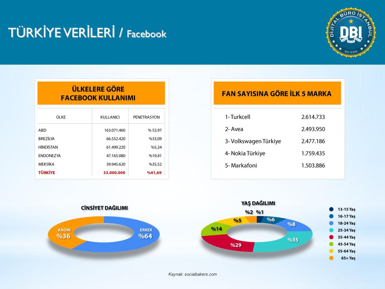 TÜRK İ YE VER İ LER İ / Facebook Kaynak: socialbakers.com