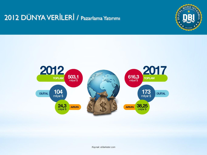 2012 DÜNYA VER İ LER İ / Pazarlama Yatırımı Kaynak: eMarketer.com