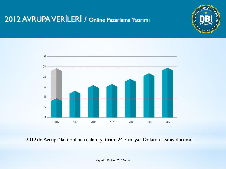 2012 AVRUPA VER İ LER İ / Online Pazarlama Yatırımı 2012'de Avrupa'daki online reklam yatırımı 24.3 milyar Dolara ulaşmış durumda Kaynak: IAB Adex 2012 Report
