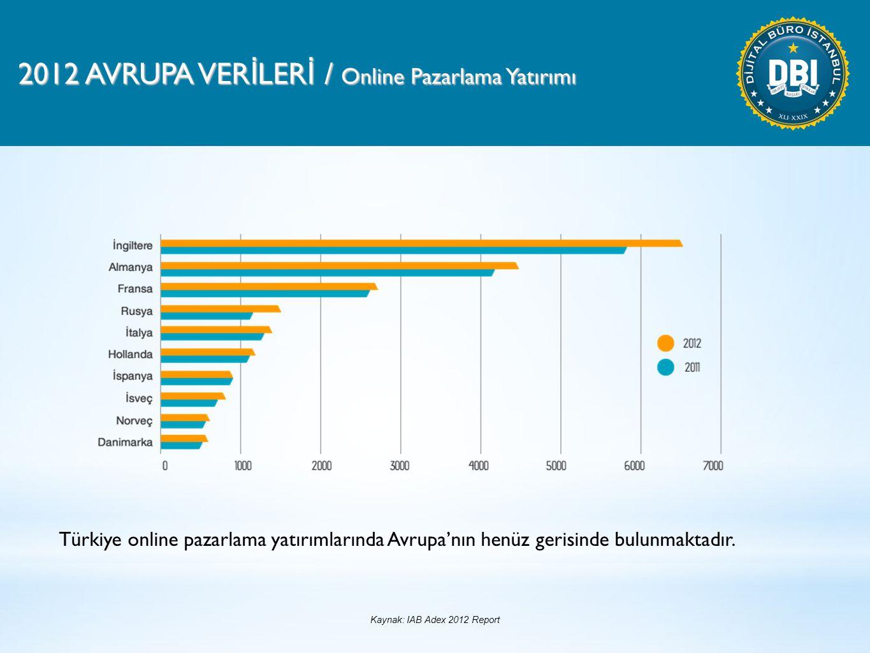 2012 AVRUPA VER İ LER İ / Online Pazarlama Yatırımı Türkiye online pazarlama yatırımlarında Avrupa'nın henüz gerisinde bulunmaktadır.