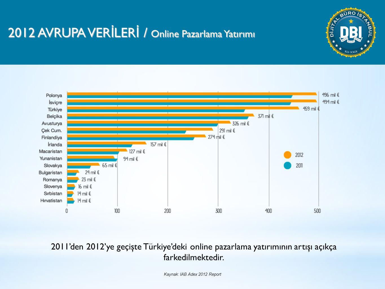 2012 AVRUPA VER İ LER İ / Online Pazarlama Yatırımı 2011'den 2012'ye geçişte Türkiye'deki online pazarlama yatırımının artışı açıkça farkedilmektedir.