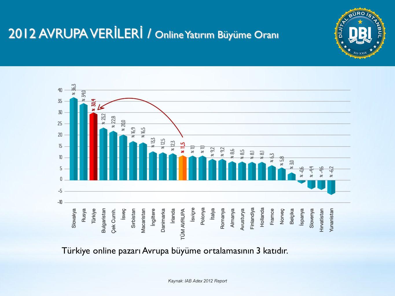 2012 AVRUPA VER İ LER İ / Online Yatırım Büyüme Oranı Türkiye online pazarı Avrupa büyüme ortalamasının 3 katıdır.