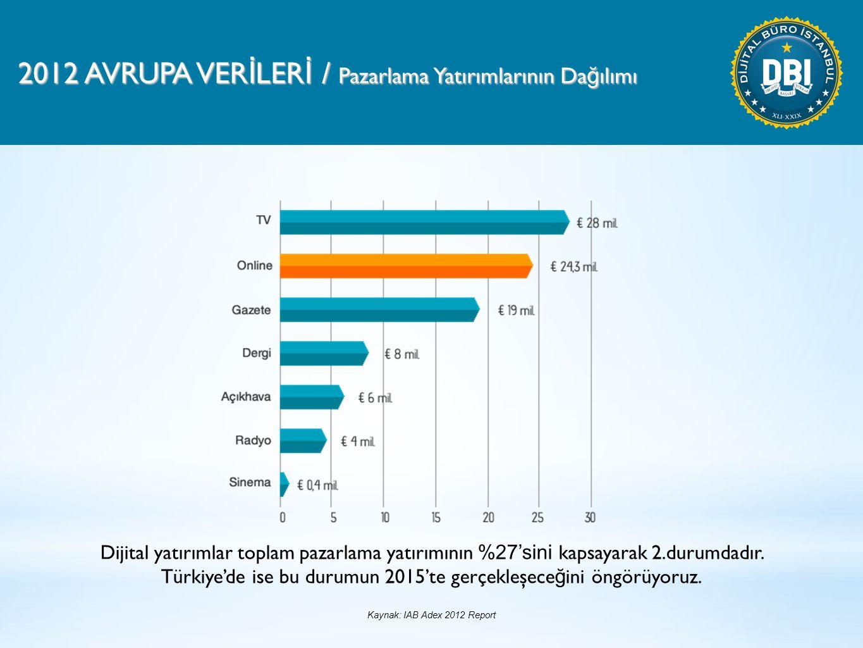 2012 AVRUPA VER İ LER İ / Pazarlama Yatırımlarının Da ğ ılımı Dijital yatırımlar toplam pazarlama yatırımının %27'sini kapsayarak 2.durumdadır.