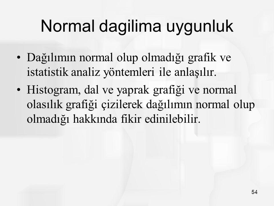 Normal dagilima uygunluk Dağılımın normal olup olmadığı grafik ve istatistik analiz yöntemleri ile anlaşılır.