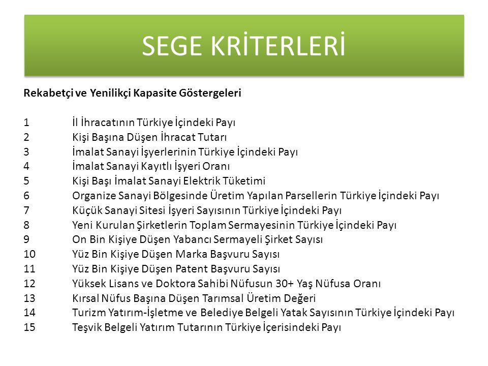 SEGE KRİTERLERİ Rekabetçi ve Yenilikçi Kapasite Göstergeleri 1 İl İhracatının Türkiye İçindeki Payı 2 Kişi Başına Düşen İhracat Tutarı 3 İmalat Sanayi İşyerlerinin Türkiye İçindeki Payı 4 İmalat Sanayi Kayıtlı İşyeri Oranı 5 Kişi Başı İmalat Sanayi Elektrik Tüketimi 6 Organize Sanayi Bölgesinde Üretim Yapılan Parsellerin Türkiye İçindeki Payı 7 Küçük Sanayi Sitesi İşyeri Sayısının Türkiye İçindeki Payı 8 Yeni Kurulan Şirketlerin Toplam Sermayesinin Türkiye İçindeki Payı 9 On Bin Kişiye Düşen Yabancı Sermayeli Şirket Sayısı 10 Yüz Bin Kişiye Düşen Marka Başvuru Sayısı 11 Yüz Bin Kişiye Düşen Patent Başvuru Sayısı 12 Yüksek Lisans ve Doktora Sahibi Nüfusun 30+ Yaş Nüfusa Oranı 13 Kırsal Nüfus Başına Düşen Tarımsal Üretim Değeri 14 Turizm Yatırım-İşletme ve Belediye Belgeli Yatak Sayısının Türkiye İçindeki Payı 15 Teşvik Belgeli Yatırım Tutarının Türkiye İçerisindeki Payı