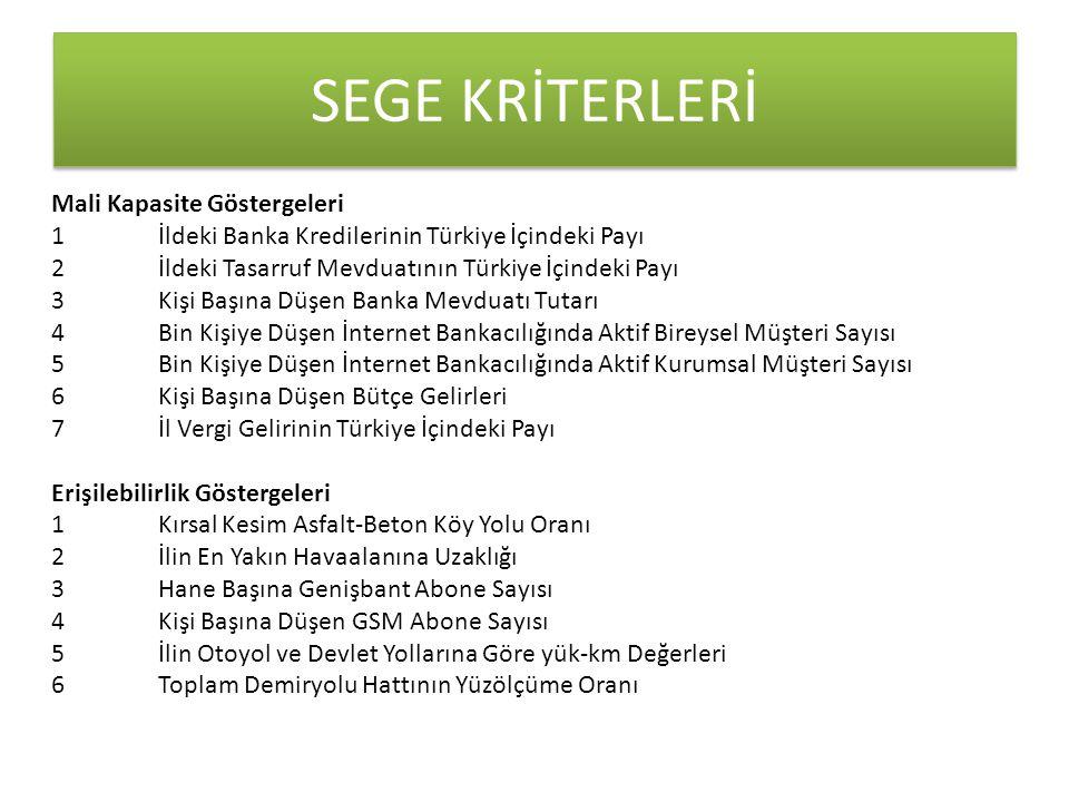 SEGE KRİTERLERİ Mali Kapasite Göstergeleri 1 İldeki Banka Kredilerinin Türkiye İçindeki Payı 2 İldeki Tasarruf Mevduatının Türkiye İçindeki Payı 3 Kişi Başına Düşen Banka Mevduatı Tutarı 4 Bin Kişiye Düşen İnternet Bankacılığında Aktif Bireysel Müşteri Sayısı 5 Bin Kişiye Düşen İnternet Bankacılığında Aktif Kurumsal Müşteri Sayısı 6 Kişi Başına Düşen Bütçe Gelirleri 7 İl Vergi Gelirinin Türkiye İçindeki Payı Erişilebilirlik Göstergeleri 1 Kırsal Kesim Asfalt-Beton Köy Yolu Oranı 2 İlin En Yakın Havaalanına Uzaklığı 3 Hane Başına Genişbant Abone Sayısı 4 Kişi Başına Düşen GSM Abone Sayısı 5 İlin Otoyol ve Devlet Yollarına Göre yük-km Değerleri 6 Toplam Demiryolu Hattının Yüzölçüme Oranı