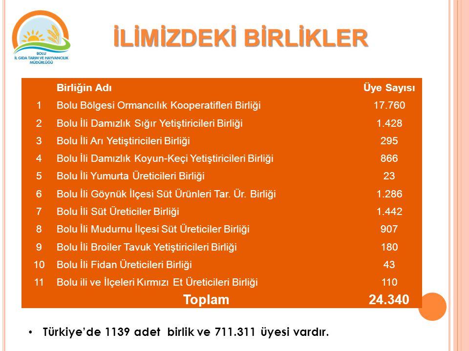 İLİMİZDEKİ BİRLİKLER Türkiye'de 1139 adet birlik ve 711.311 üyesi vardır.