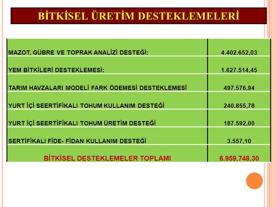 MAZOT, GÜBRE VE TOPRAK ANALİZİ DESTEĞİ:4.402.652,03 YEM BİTKİLERİ DESTEKLEMESİ:1.627.514,45 TARIM HAVZALARI MODELİ FARK ÖDEMESİ DESTEKLEMESİ497.576,94 YURT İÇİ SEERTİFİKALI TOHUM KULLANIM DESTEĞİ240.855,78 YURT İÇİ SEERTİFİKALI TOHUM ÜRETİM DESTEĞİ187.592,00 SERTİFİKALI FİDE- FİDAN KULLANIM DESTEĞİ3.557,10 BİTKİSEL DESTEKLEMELER TOPLAMI6.959.748,30 BİTKİSEL ÜRETİM DESTEKLEMELERİ