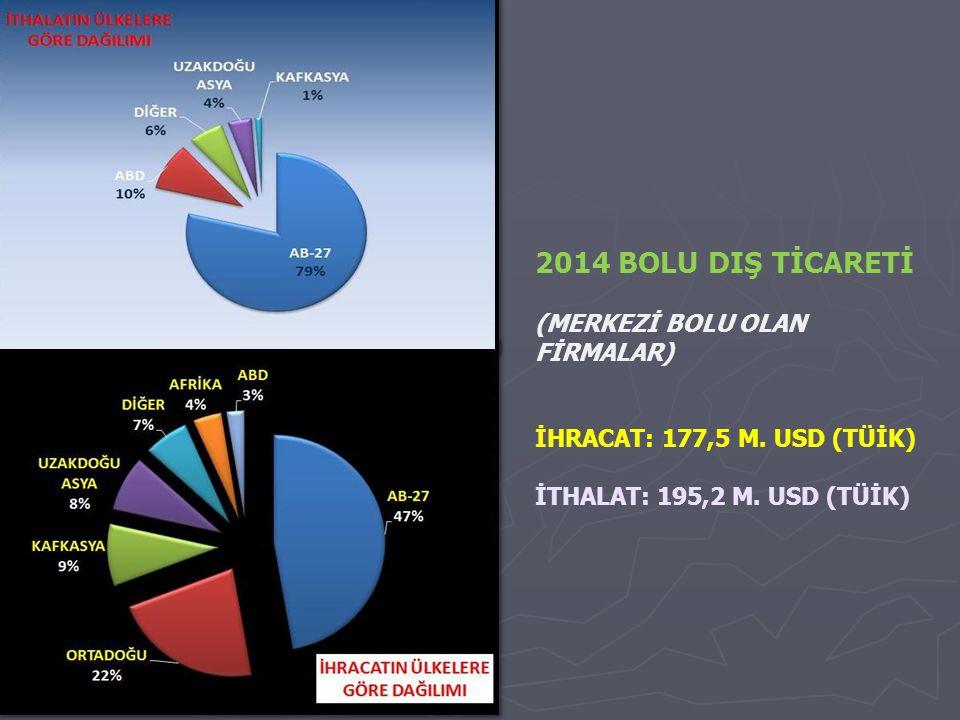 2014 BOLU DIŞ TİCARETİ (MERKEZİ BOLU OLAN FİRMALAR) İHRACAT: 177,5 M.