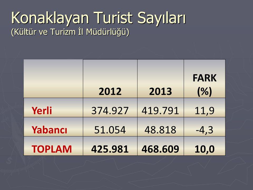 Konaklayan Turist Sayıları (Kültür ve Turizm İl Müdürlüğü) 20122013 FARK (%) Yerli374.927419.79111,9 Yabancı51.05448.818-4,3 TOPLAM425.981468.60910,0