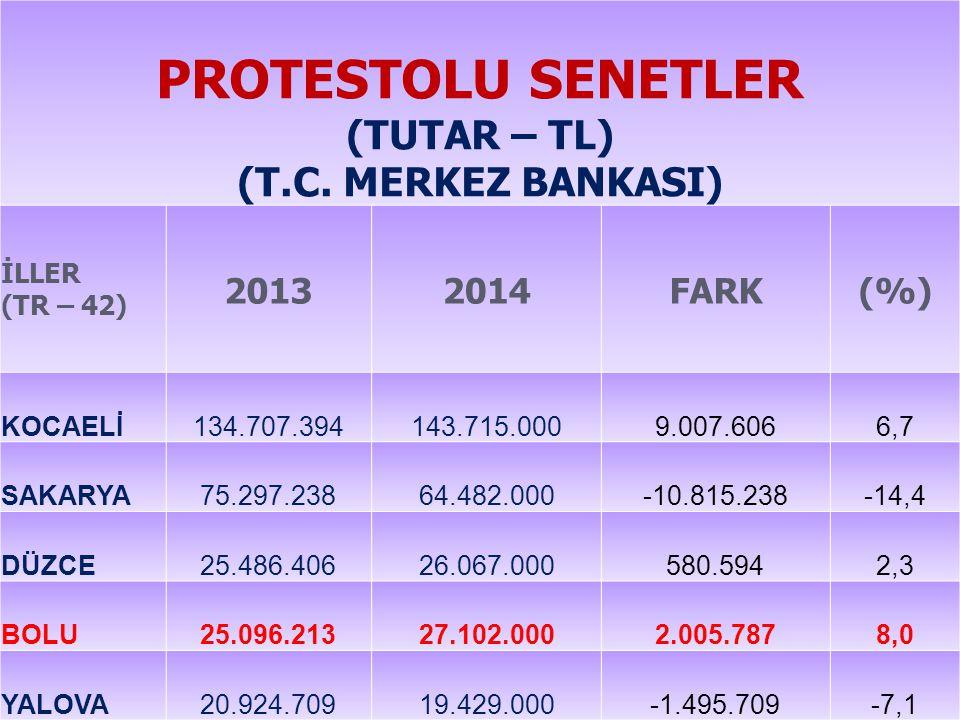 PROTESTOLU SENETLER (TUTAR – TL) (T.C.