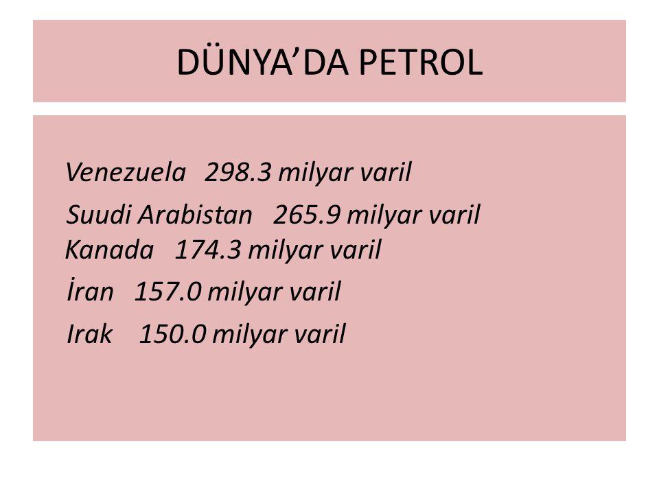 DÜNYA'DA PETROL Venezuela 298.3 milyar varil Suudi Arabistan 265.9 milyar varil Kanada 174.3 milyar varil İran 157.0 milyar varil Irak 150.0 milyar varil