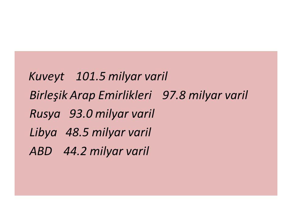 Kuveyt 101.5 milyar varil Birleşik Arap Emirlikleri 97.8 milyar varil Rusya 93.0 milyar varil Libya 48.5 milyar varil ABD 44.2 milyar varil