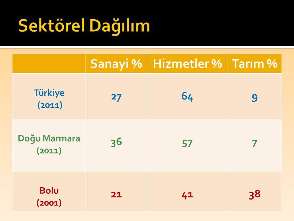 Sanayi %Hizmetler %Tarım % Türkiye (2011) 27649 Doğu Marmara (2011) 36577 Bolu (2001) 214138