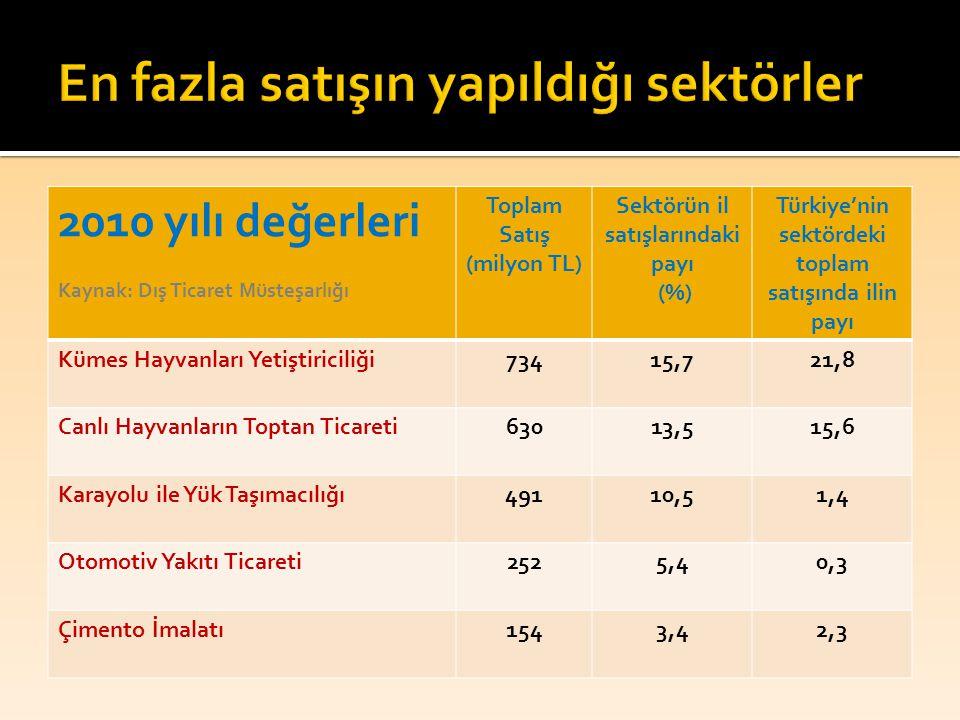 2010 yılı değerleri Kaynak: Dış Ticaret Müsteşarlığı Toplam Satış (milyon TL) Sektörün il satışlarındaki payı (%) Türkiye'nin sektördeki toplam satışı