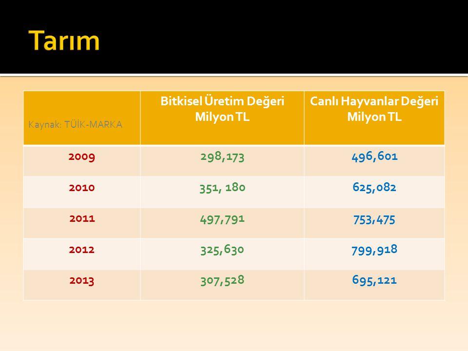 Kaynak: TÜİK-MARKA Bitkisel Üretim Değeri Milyon TL Canlı Hayvanlar Değeri Milyon TL 2009298,173496,601 2010351, 180625,082 2011497,791753,475 2012325