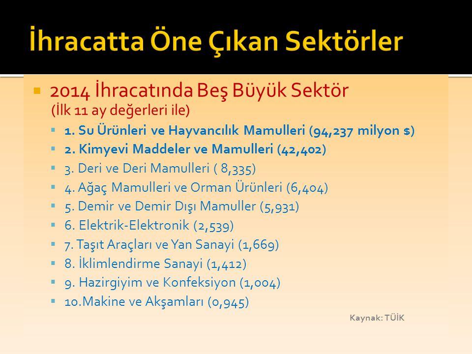  2014 İhracatında Beş Büyük Sektör (İlk 11 ay değerleri ile)  1. Su Ürünleri ve Hayvancılık Mamulleri (94,237 milyon $)  2. Kimyevi Maddeler ve Mam