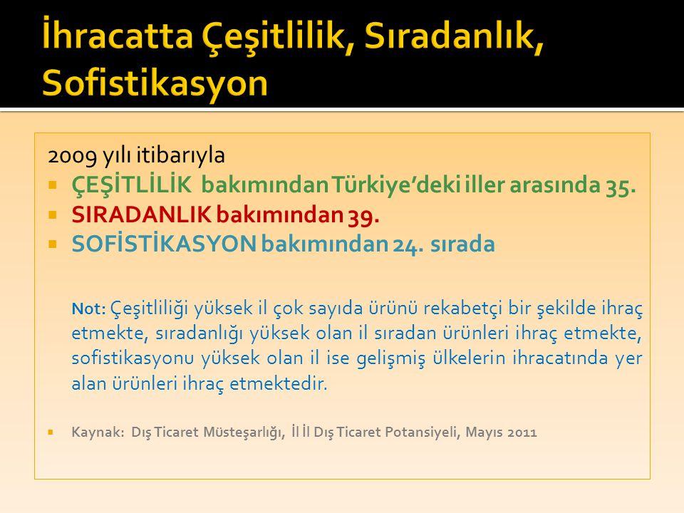 2009 yılı itibarıyla  ÇEŞİTLİLİK bakımından Türkiye'deki iller arasında 35.  SIRADANLIK bakımından 39.  SOFİSTİKASYON bakımından 24. sırada Not: Çe