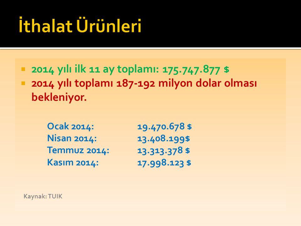  2014 yılı ilk 11 ay toplamı: 175.747.877 $  2014 yılı toplamı 187-192 milyon dolar olması bekleniyor. Ocak 2014:19.470.678 $ Nisan 2014: 13.408.199