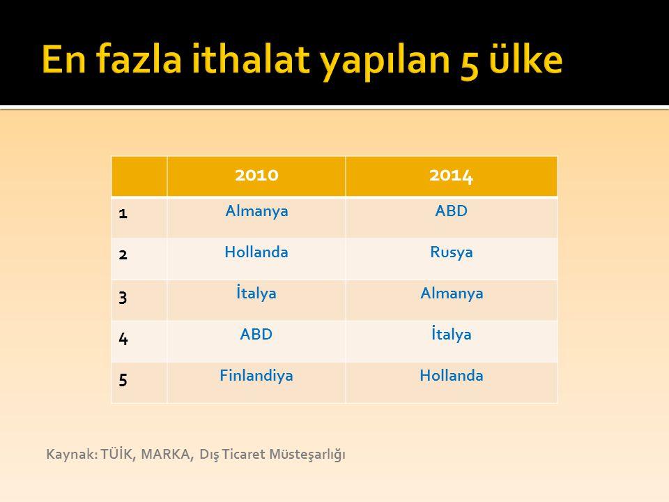 Kaynak: TÜİK, MARKA, Dış Ticaret Müsteşarlığı 20102014 1 AlmanyaABD 2 HollandaRusya 3 İtalyaAlmanya 4 ABDİtalya 5 FinlandiyaHollanda