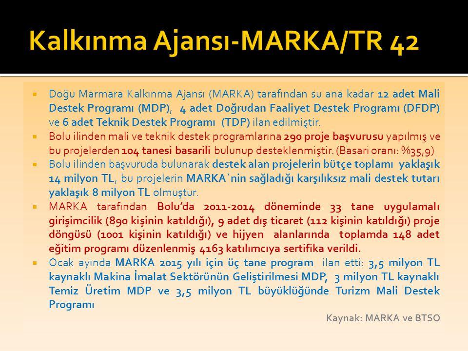  Doğu Marmara Kalkınma Ajansı (MARKA) tarafından su ana kadar 12 adet Mali Destek Programı (MDP), 4 adet Doğrudan Faaliyet Destek Programı (DFDP) ve