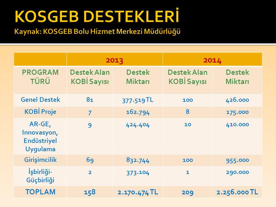 20132014 PROGRAM TÜRÜ Destek Alan KOBİ Sayısı Destek Miktarı Destek Alan KOBİ Sayısı Destek Miktarı Genel Destek81377.519 TL100426.000 KOBİ Proje7162.